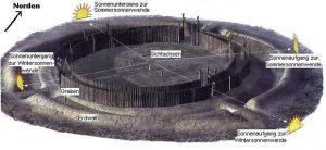 -4900 г. до н.э. Люди построили Гозекский круг как культовое сооружение